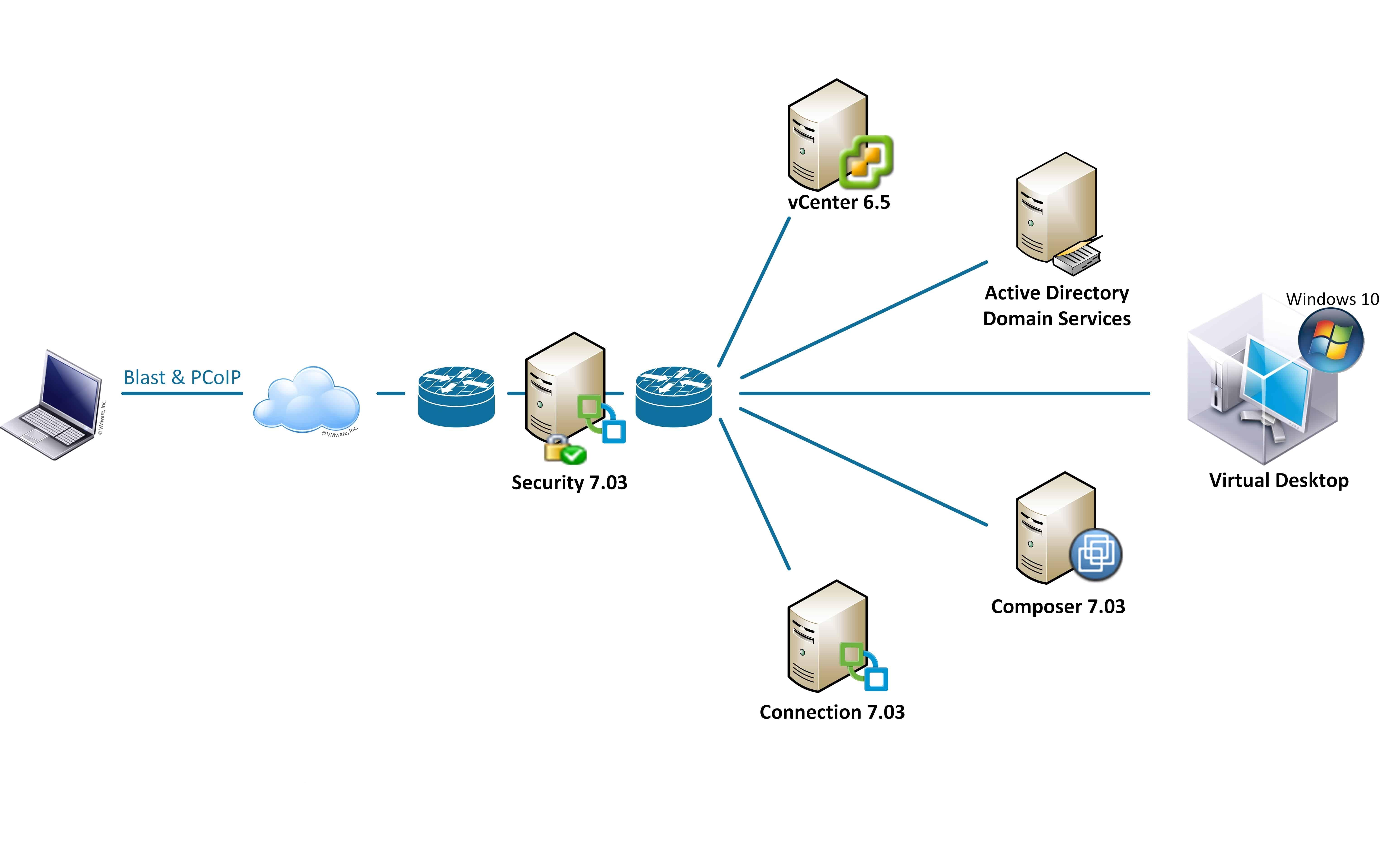 Lab VMware: Virtual Desktop Infrastructure