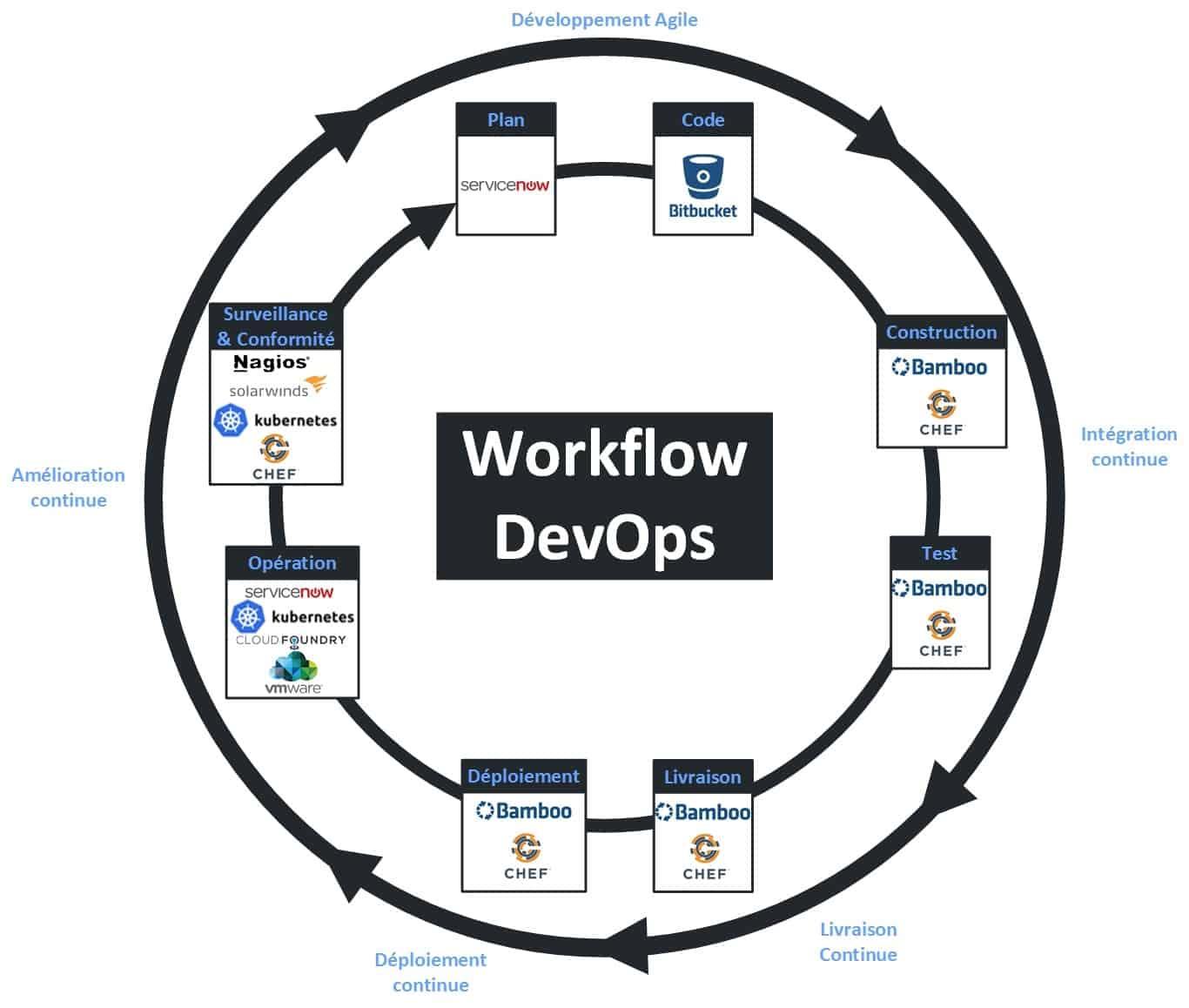 Workflow DevOps